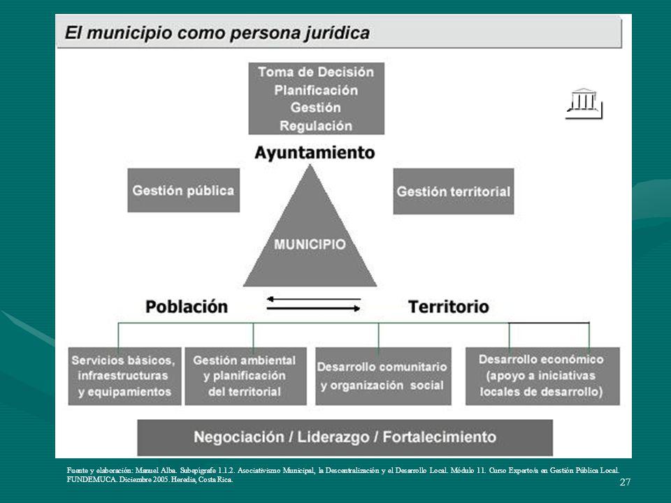 27 Fuente y elaboración: Manuel Alba. Subepígrafe 1.1.2. Asociativismo Municipal, la Descentralización y el Desarrollo Local. Módulo 11. Curso Experto