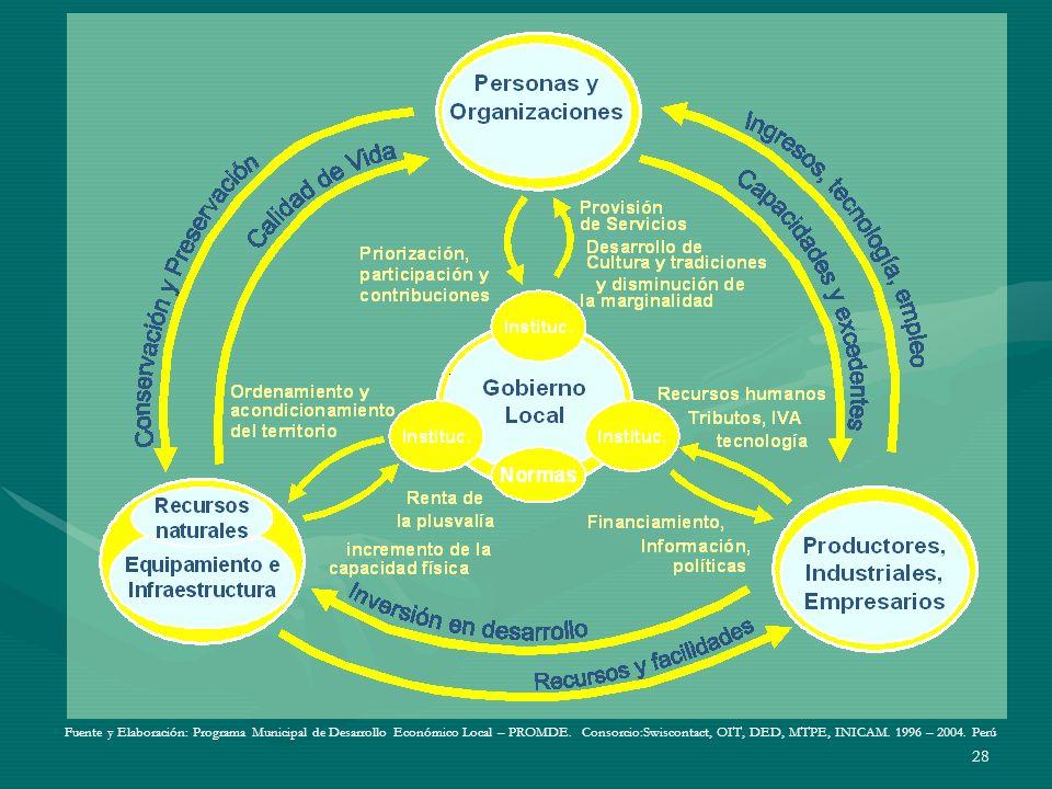 28 Fuente y Elaboración: Programa Municipal de Desarrollo Económico Local – PROMDE. Consorcio:Swiscontact, OIT, DED, MTPE, INICAM. 1996 – 2004. Perú