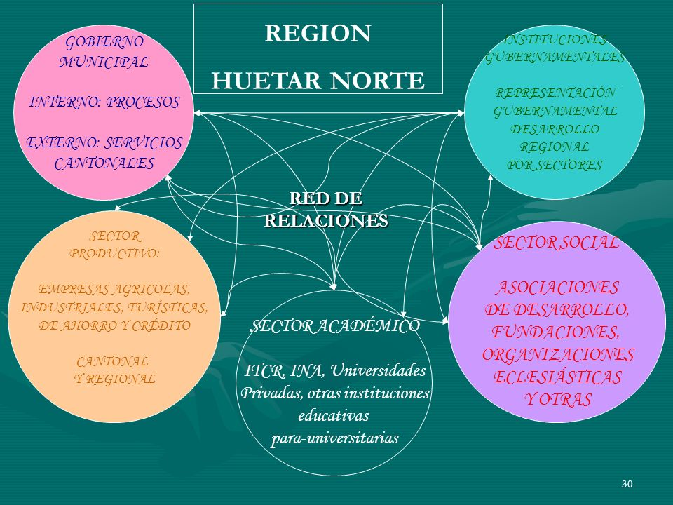 30 GOBIERNO MUNICIPAL INTERNO: PROCESOS EXTERNO: SERVICIOS CANTONALES INSTITUCIONES GUBERNAMENTALES REPRESENTACIÓN GUBERNAMENTAL DESARROLLO REGIONAL P