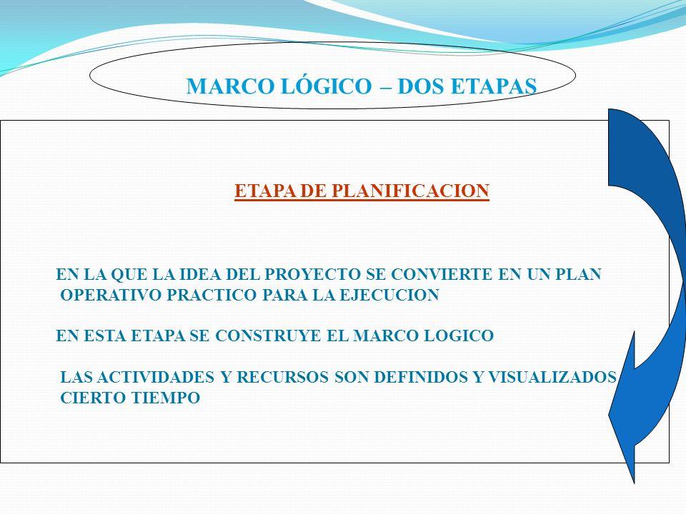 MARCO LÓGICO – DOS ETAPAS ETAPA DE PLANIFICACION EN LA QUE LA IDEA DEL PROYECTO SE CONVIERTE EN UN PLAN OPERATIVO PRACTICO PARA LA EJECUCION EN ESTA E