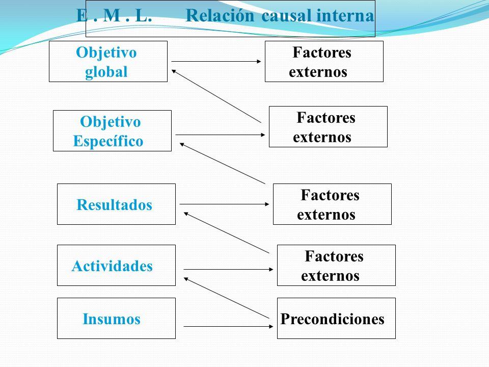 Objetivo global Objetivo Específico Factores externos Factores externos Resultados Factores externos Actividades Insumos Factores externos Precondicio