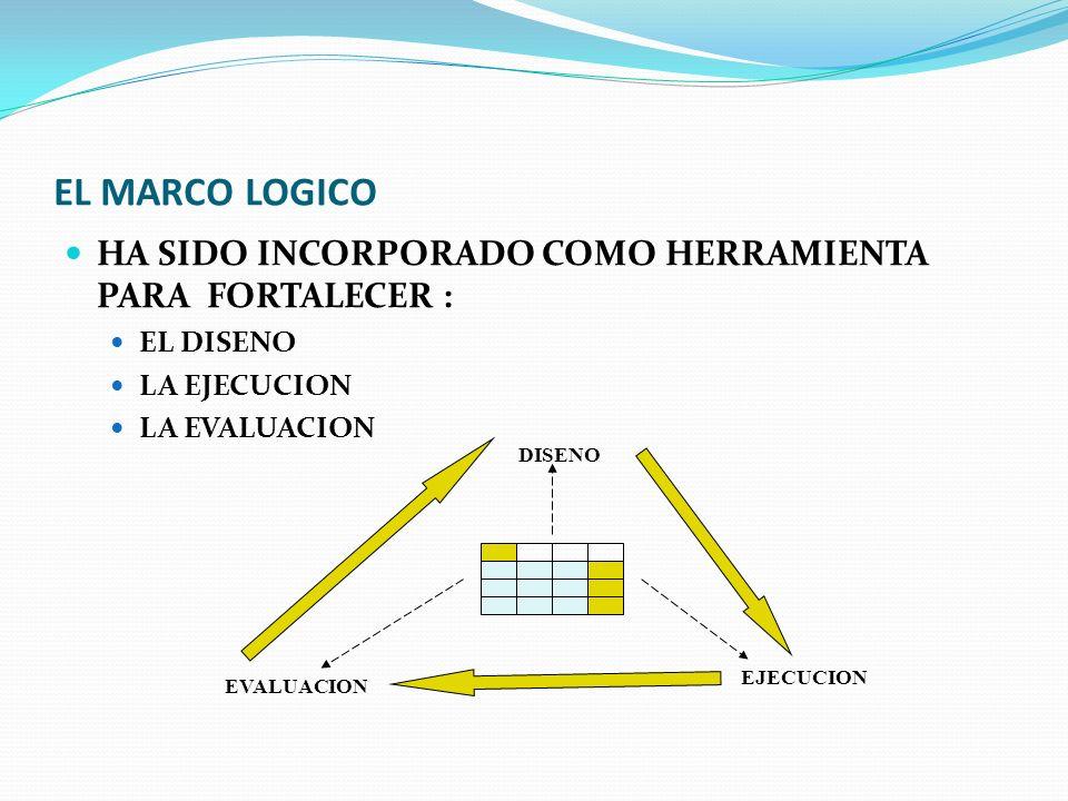 MARCO LÓGICO EL USO DEL ENFOQUE DEL MARCO LÓGICO AYUDA A : CLARIFICAR EL PROPÓSITO Y LA JUSTIFICACIÓN DE UN PROYECTO IDENTIFICAR LAS NECESIDADES DE INFORMACIÓN DEFINIR CLARAMENTE LOS ELEMENTOS CLAVE DE UN PROYECTO ANALIZAR EL ENTORNO DEL PROYECTO DESDE EL INICIO FACILITAR LA COMUNICACIÓN ENTRE LAS PARTES IMPLICADAS INDICAR COMO HABRIA QUE MEDIR EL ÉXITO O EL FRACASO PROYECTO
