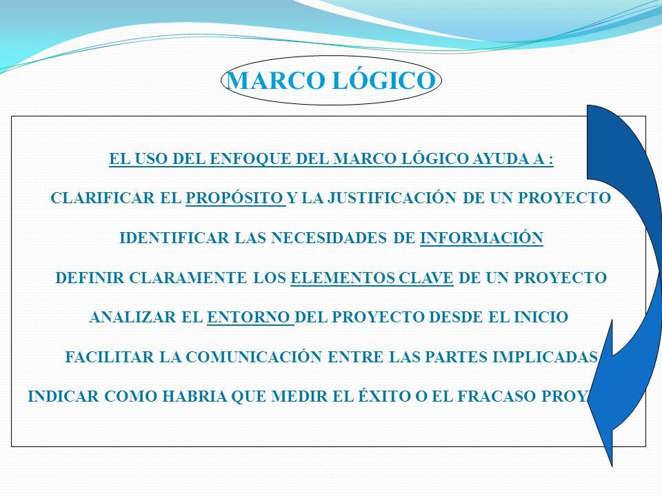 MARCO LÓGICO EL USO DEL ENFOQUE DEL MARCO LÓGICO AYUDA A : CLARIFICAR EL PROPÓSITO Y LA JUSTIFICACIÓN DE UN PROYECTO IDENTIFICAR LAS NECESIDADES DE IN