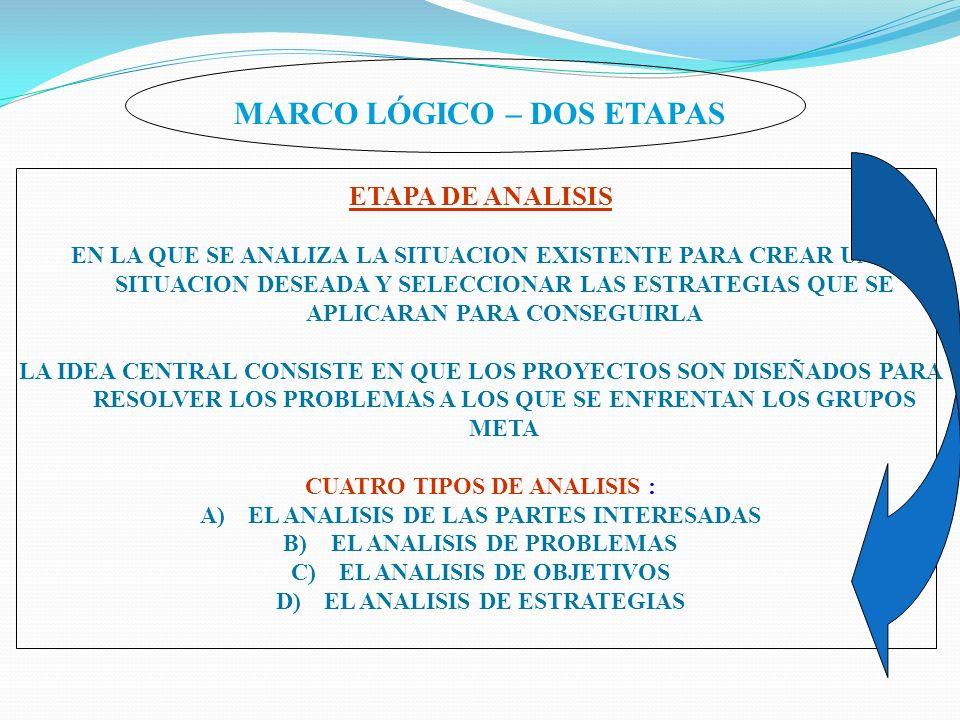 MARCO LÓGICO – DOS ETAPAS ETAPA DE ANALISIS EN LA QUE SE ANALIZA LA SITUACION EXISTENTE PARA CREAR UNA SITUACION DESEADA Y SELECCIONAR LAS ESTRATEGIAS