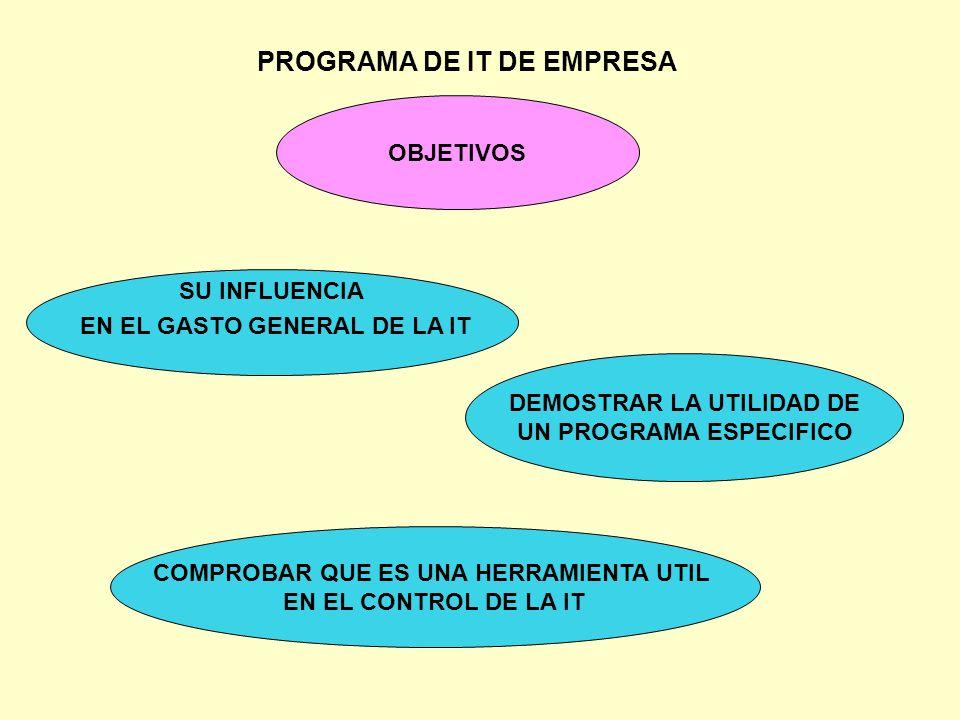 PROGRAMA DE IT DE EMPRESA METODO ANALISIS DE DATOS DE CONTROL DE IT Sigilum M.T.I.