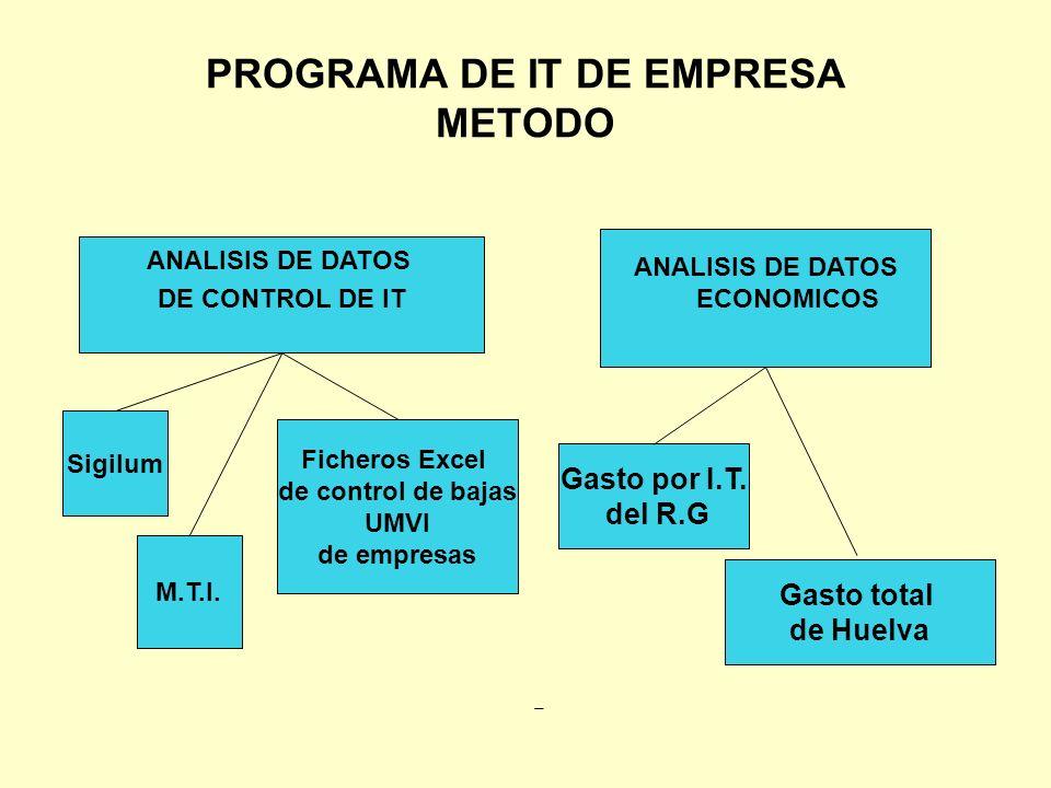 PROGRAMA DE IT DE EMPRESA METODO ANALISIS DE DATOS DE CONTROL DE IT Sigilum M.T.I. Ficheros Excel de control de bajas UMVI de empresas ANALISIS DE DAT