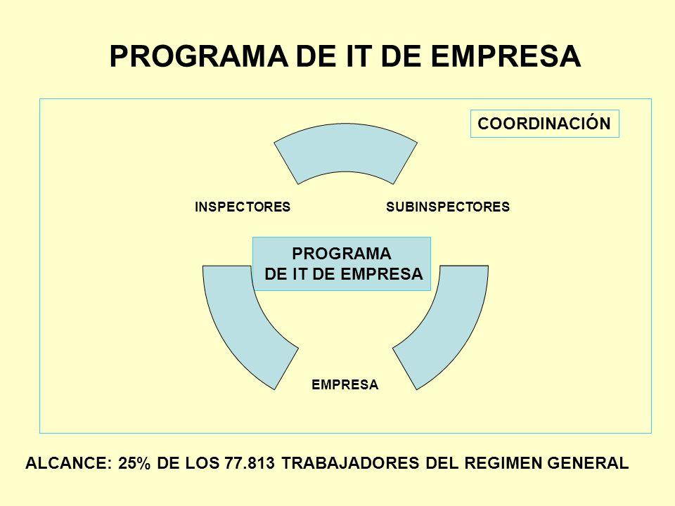 PROGRAMA DE IT DE EMPRESA SUBINSPECTORES EMPRESA INSPECTORES ALCANCE: 25% DE LOS 77.813 TRABAJADORES DEL REGIMEN GENERAL COORDINACIÓN