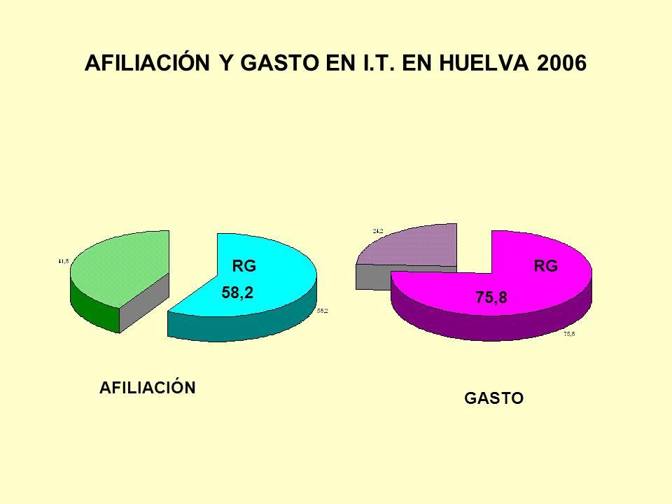 RESULTADOS SEGÚN COSTE AFILIADO MES (C.A.M.), MEDIA ENERO A DIC.