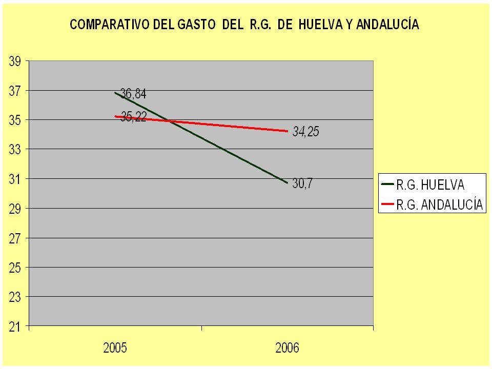 CONCLUSIONES REDUCCIÓN DEL GASTO (C. A. M.) 2005-2006 HUELVAANDALUCÍA 4,1 0,23 6,14 0,97 RG