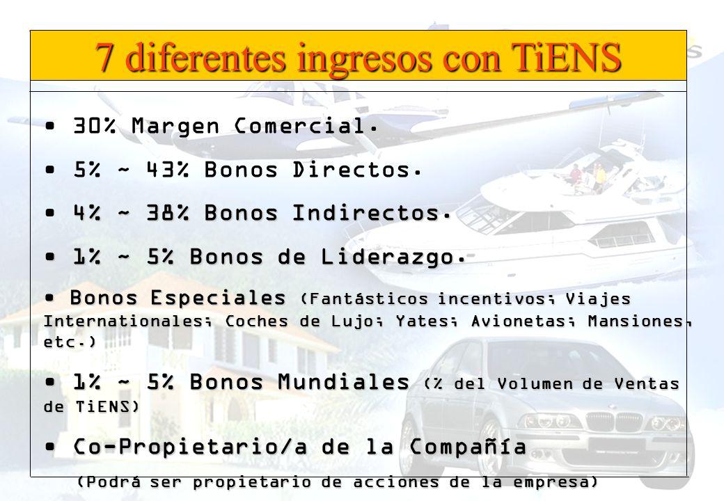 7 diferentes ingresos con TiENS 30% Margen Comercial. 5% ~ 43% Bonos Directos. 4% ~ 38% Bonos Indirectos. 1% ~ 5% Bonos de Liderazgo. 1% ~ 5% Bonos de