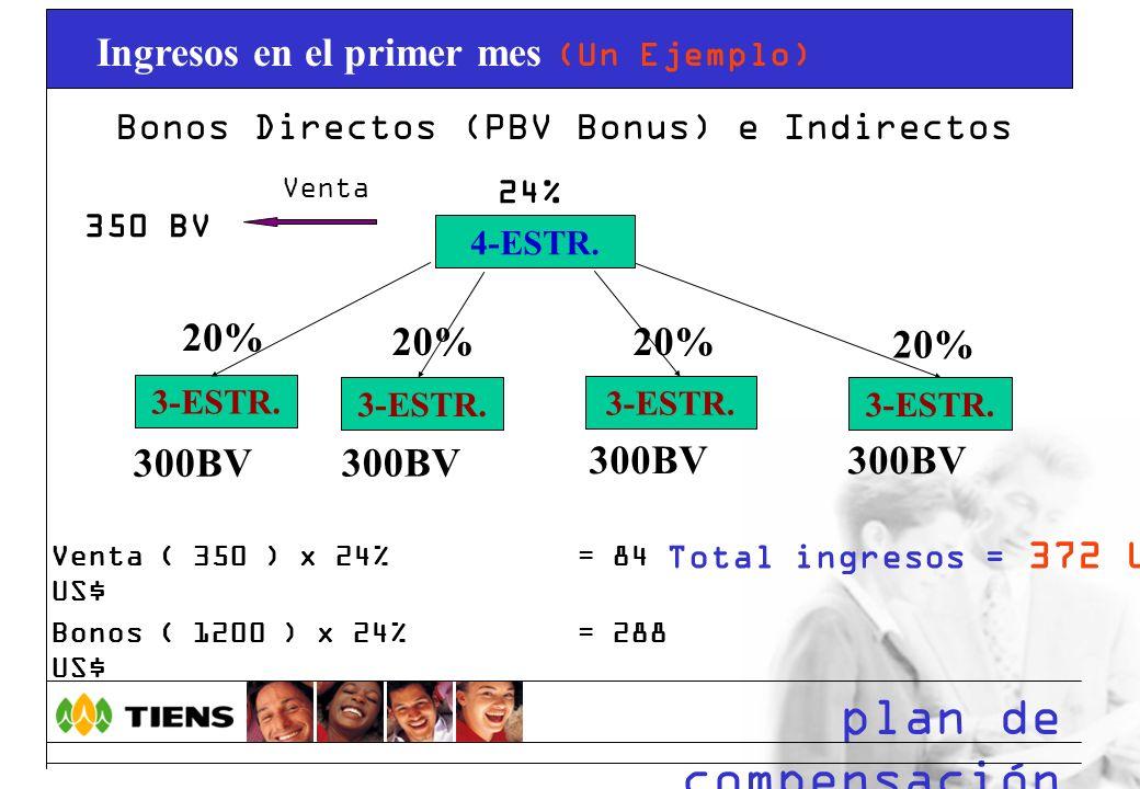 plan de compensación Bonos Directos (PBV Bonus) e Indirectos 4-ESTR. 24% Venta 350 BV 3-ESTR. 20% 300BV 3-ESTR. 20% 300BV 3-ESTR. 20% 300BV 3-ESTR. 20