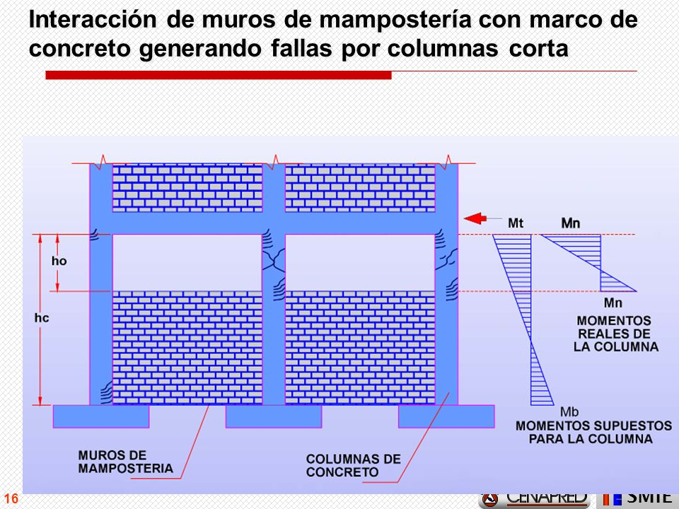 SMIE 16 Interacción de muros de mampostería con marco de concreto generando fallas por columnas corta