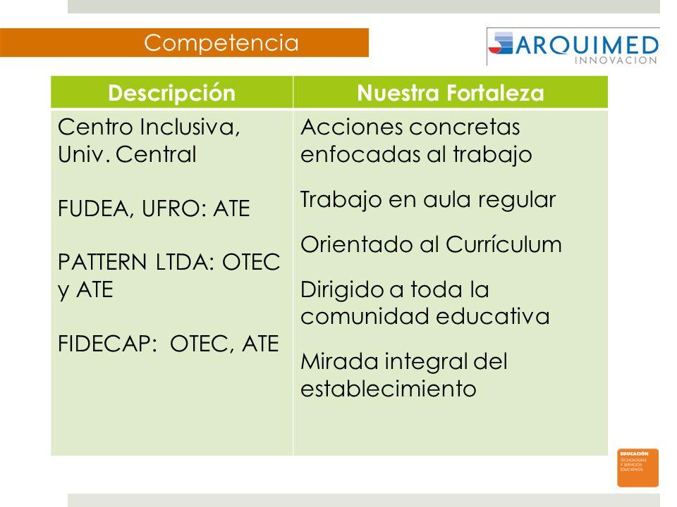 Competencia DescripciónNuestra Fortaleza Centro Inclusiva, Univ. Central FUDEA, UFRO: ATE PATTERN LTDA: OTEC y ATE FIDECAP: OTEC, ATE Acciones concret