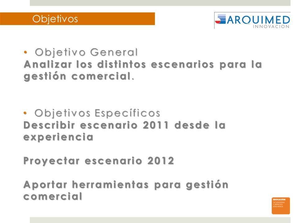 Objetivos Objetivos Específicos Objetivos Específicos Describir escenario 2011 desde la experiencia Proyectar escenario 2012 Aportar herramientas para