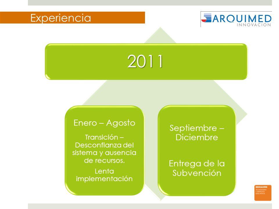 Experiencia 2011 Enero – Agosto Transición – Desconfianza del sistema y ausencia de recursos. Lenta implementación Septiembre – Diciembre Entrega de l