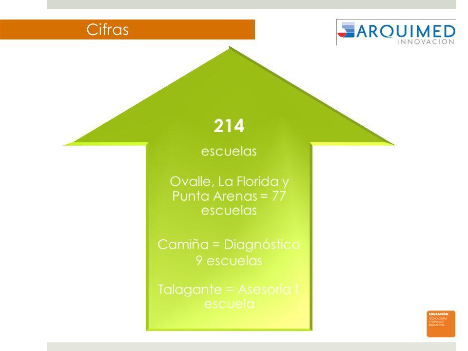 Cifras 214 escuelas Ovalle, La Florida y Punta Arenas = 77 escuelas Camiña = Diagnóstico 9 escuelas Talagante = Asesoría 1 escuela