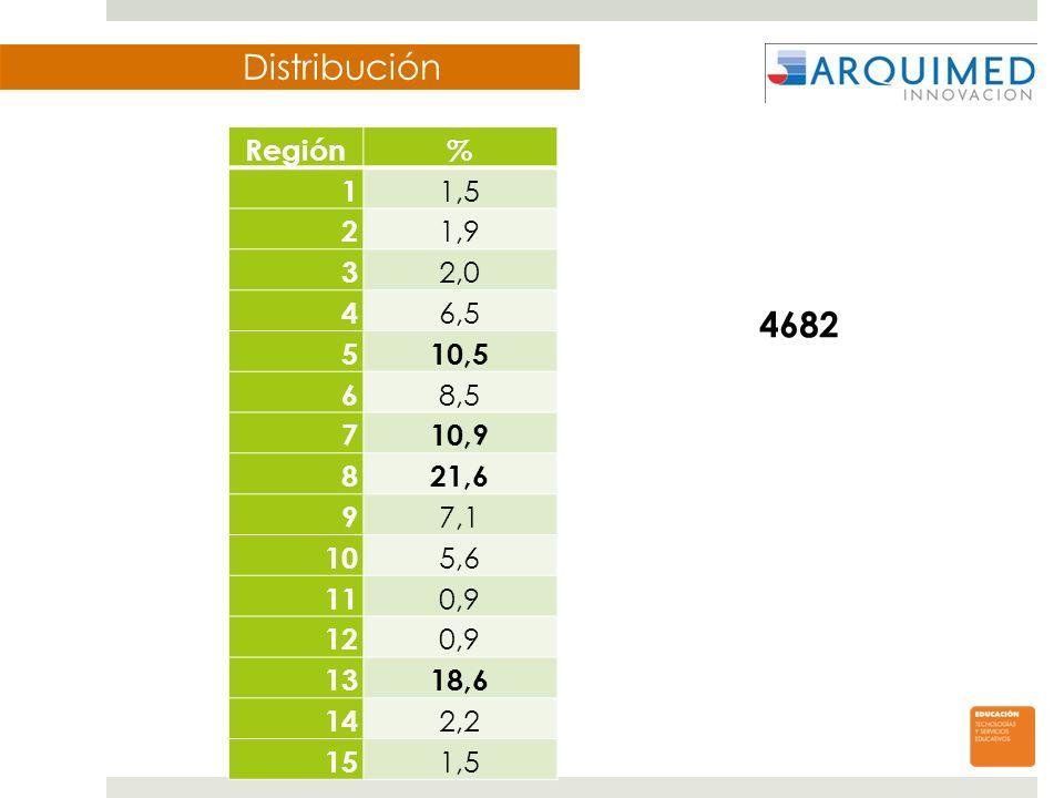 Distribución Región% 1 1,5 2 1,9 3 2,0 4 6,5 510,5 6 8,5 710,9 821,6 9 7,1 10 5,6 11 0,9 12 0,9 1318,6 14 2,2 15 1,5 4682