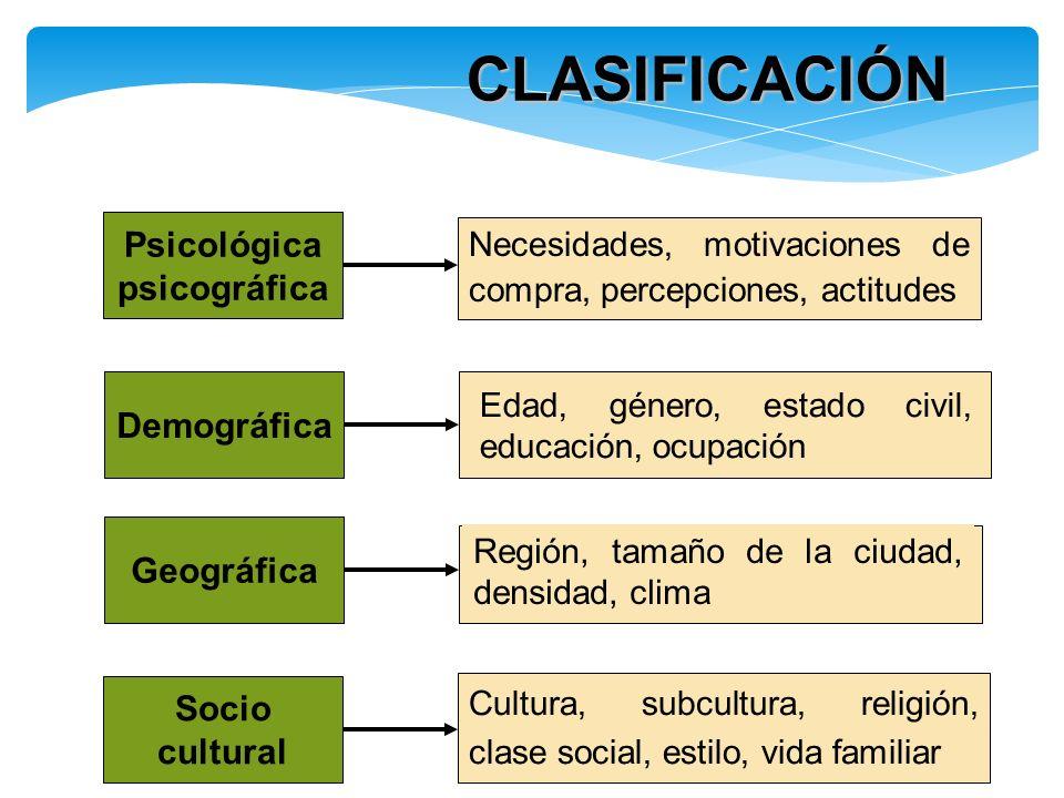 Demográfica CLASIFICACIÓN Edad, género, estado civil, educación, ocupación Psicológica psicográfica Necesidades, motivaciones de compra, percepciones,
