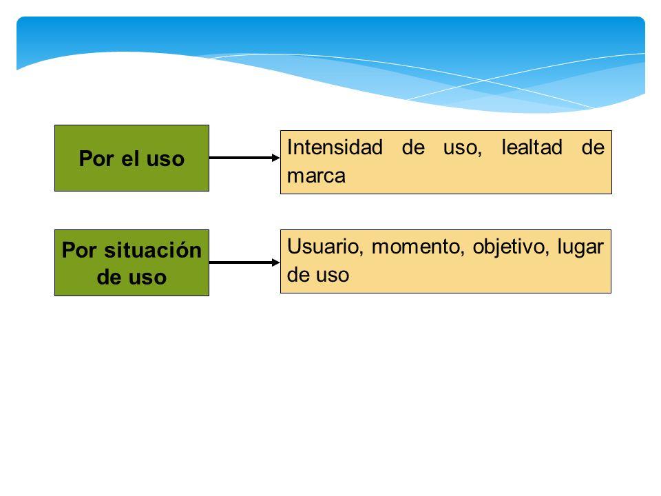 Por el uso Por situación de uso Usuario, momento, objetivo, lugar de uso Intensidad de uso, lealtad de marca