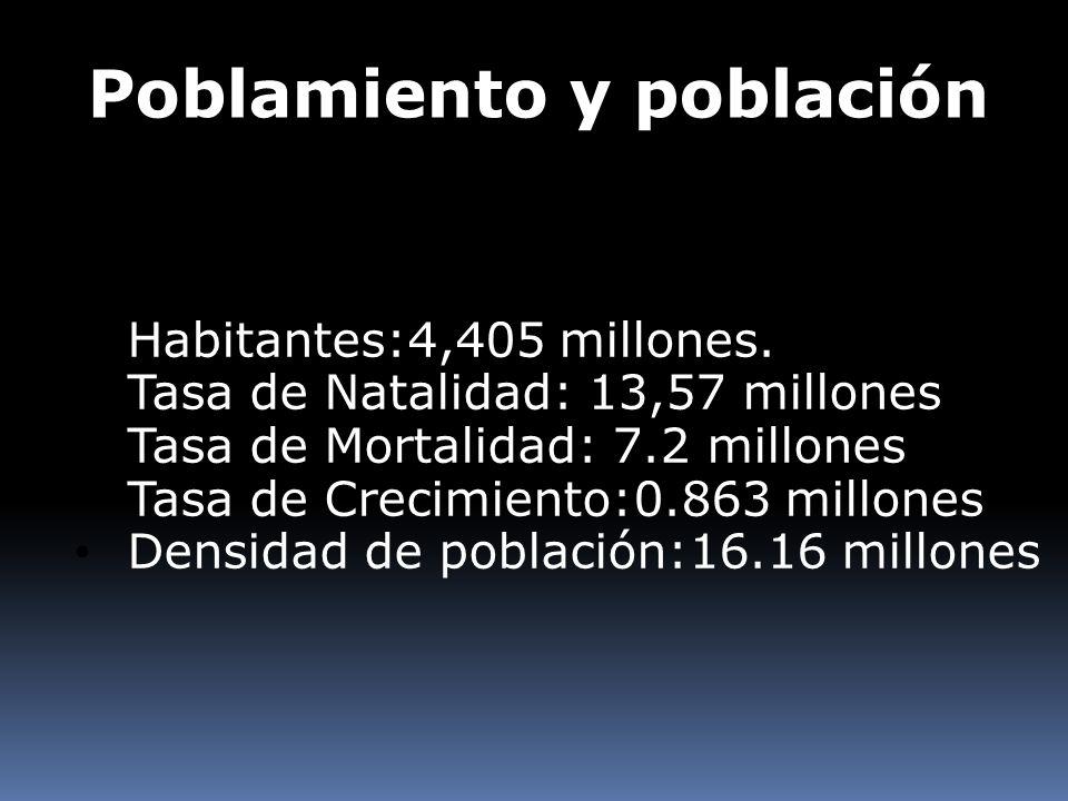 Poblamiento y población Habitantes:4,405 millones. Tasa de Natalidad: 13,57 millones Tasa de Mortalidad: 7.2 millones Tasa de Crecimiento:0.863 millon