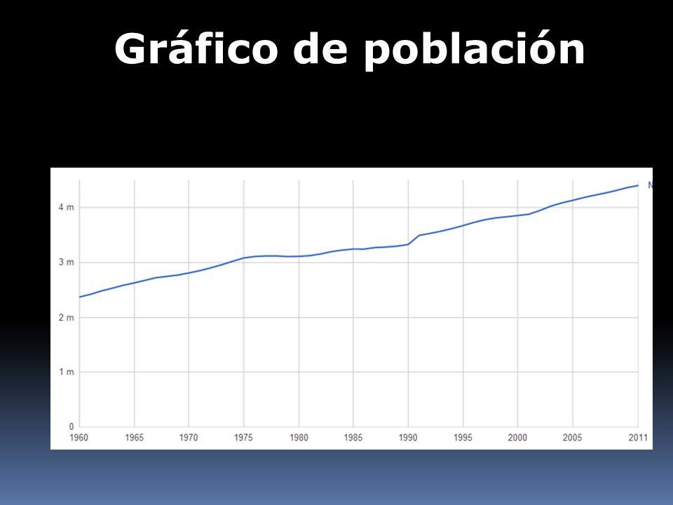 Gráfico de población