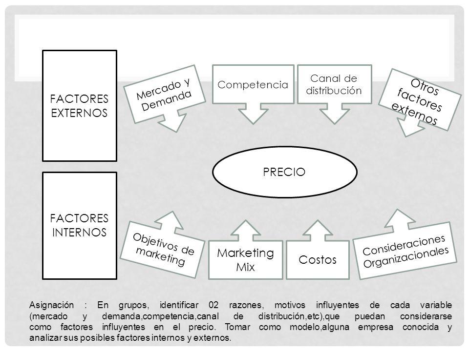 FACTORES EXTERNOS FACTORES INTERNOS PRECIO Mercado y Demanda Competencia Canal de distribución Otros factores externos Objetivos de marketing Marketin