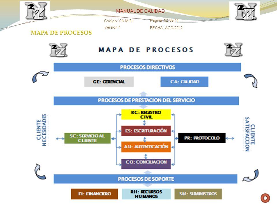 Versión 1 Código: CA-M-01 Página 12 de 14 FECHA: AGO/2012 MANUAL DE CALIDAD MAPA DE PROCESOS
