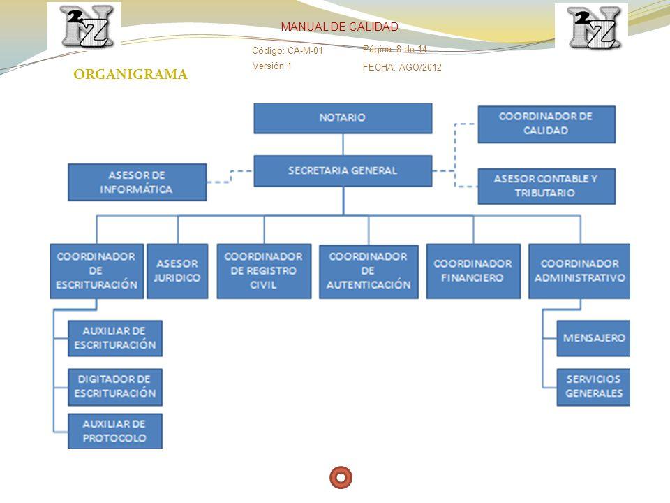 ORGANIGRAMA Versión 1 Código: CA-M-01 Página 8 de 14 FECHA: AGO/2012 MANUAL DE CALIDAD