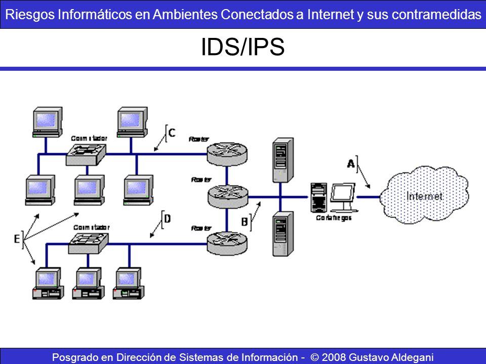 IDS/IPS Riesgos Informáticos en Ambientes Conectados a Internet y sus contramedidas Posgrado en Dirección de Sistemas de Información - © 2008 Gustavo