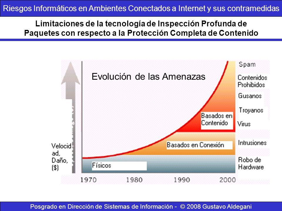 Limitaciones de la tecnología de Inspección Profunda de Paquetes con respecto a la Protección Completa de Contenido Evolución de las Amenazas Posgrado