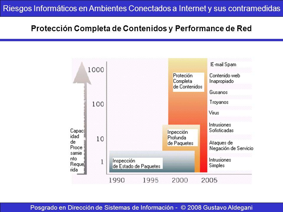 Protección Completa de Contenidos y Performance de Red Posgrado en Dirección de Sistemas de Información - © 2008 Gustavo Aldegani Riesgos Informáticos