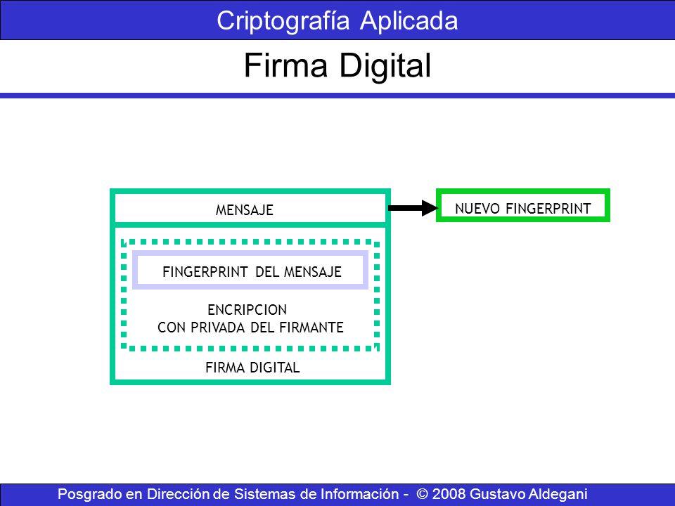Firma Digital Criptografía Aplicada ENCRIPCION CON PRIVADA DEL FIRMANTE FIRMA DIGITAL MENSAJE NUEVO FINGERPRINT FINGERPRINT DEL MENSAJE Posgrado en Di