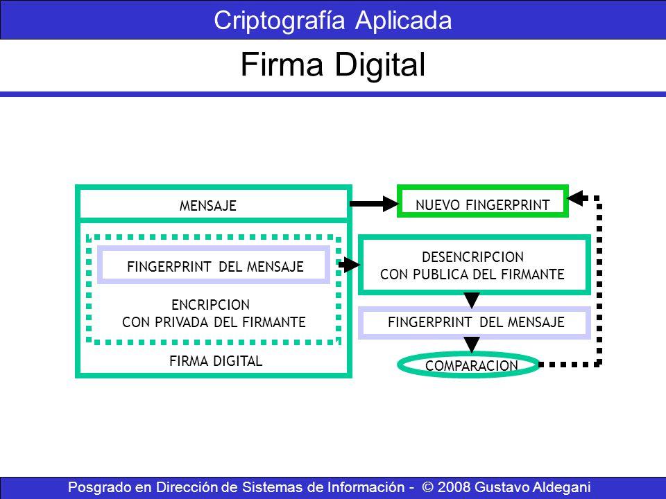 Firma Digital Criptografía Aplicada FINGERPRINT DEL MENSAJE ENCRIPCION CON PRIVADA DEL FIRMANTE FIRMA DIGITAL MENSAJE NUEVO FINGERPRINT DESENCRIPCION