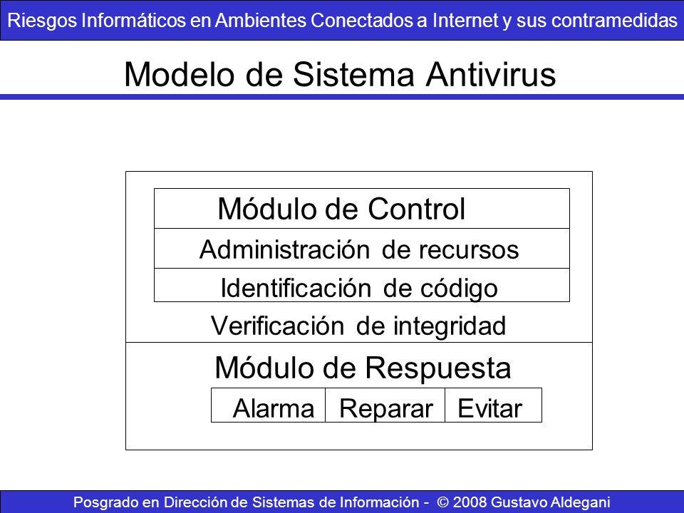 Modelo de Sistema Antivirus Módulo de Control Administración de recursos Identificación de código Verificación de integridad Módulo de Respuesta Alarm