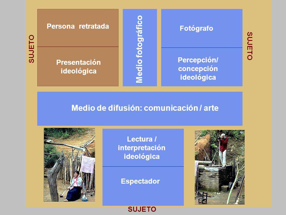 Campo de sentido Fotógrafo Persona retratada SUJETO Medio fotográfico Presentación ideológica Percepción/ concepción ideológica SUJETO Medio de difusi
