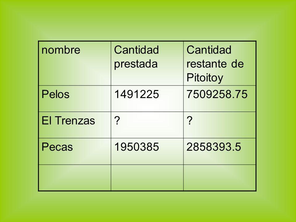 nombreCantidad prestada Cantidad restante de Pitoitoy Pelos14912257509258.75 El Trenzas?? Pecas19503852858393.5