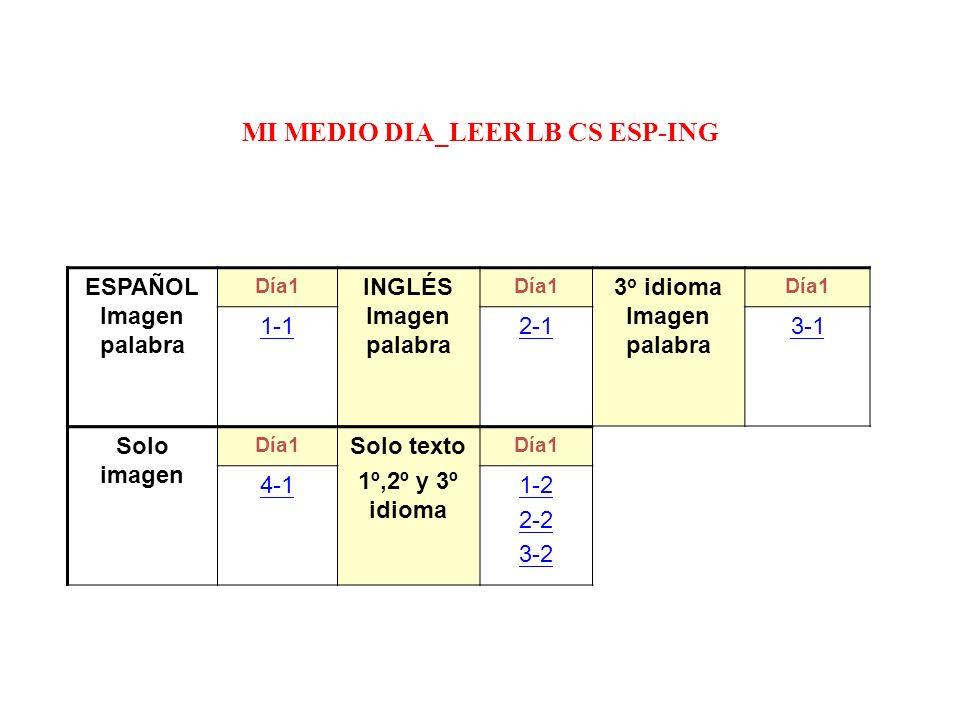 MI MEDIO DIA_LEER LB CS ESP-ING ESPAÑOL Imagen palabra Día1 INGLÉS Imagen palabra Día1 3 o idioma Imagen palabra Día1 1-12-13-1 Solo imagen Día1 Solo texto 1º,2º y 3º idioma Día1 4-11-2 2-2 3-2