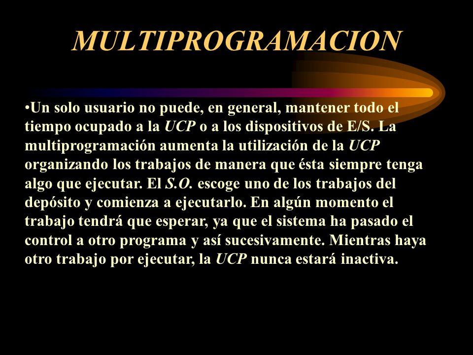 PROGRAMAS AVANZADOS DE SISTEMAS OPERATIVOS MULTIPROGRAMACION TIEMPO COMPARTIDO SPOOL MULTIPROCESO MULTIPROCESO SIMETRICO MULTIPROCESO ASIMETRICO MULTITAREA