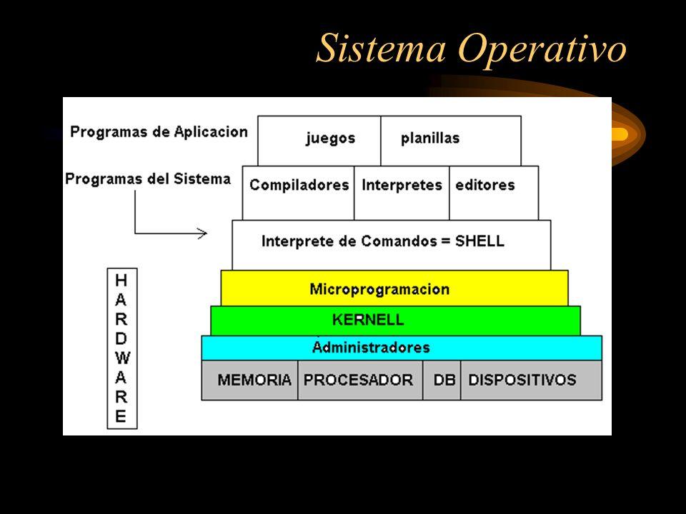 Definiciones Basicas Los Sistemas Operativos es un conjunto de Programas que indican el MODUS OPERANDIS de la Computadora Todos estan compuestos por Hardware y Software El Software tambien se clasifica en : - Software Base - Software de Usuario