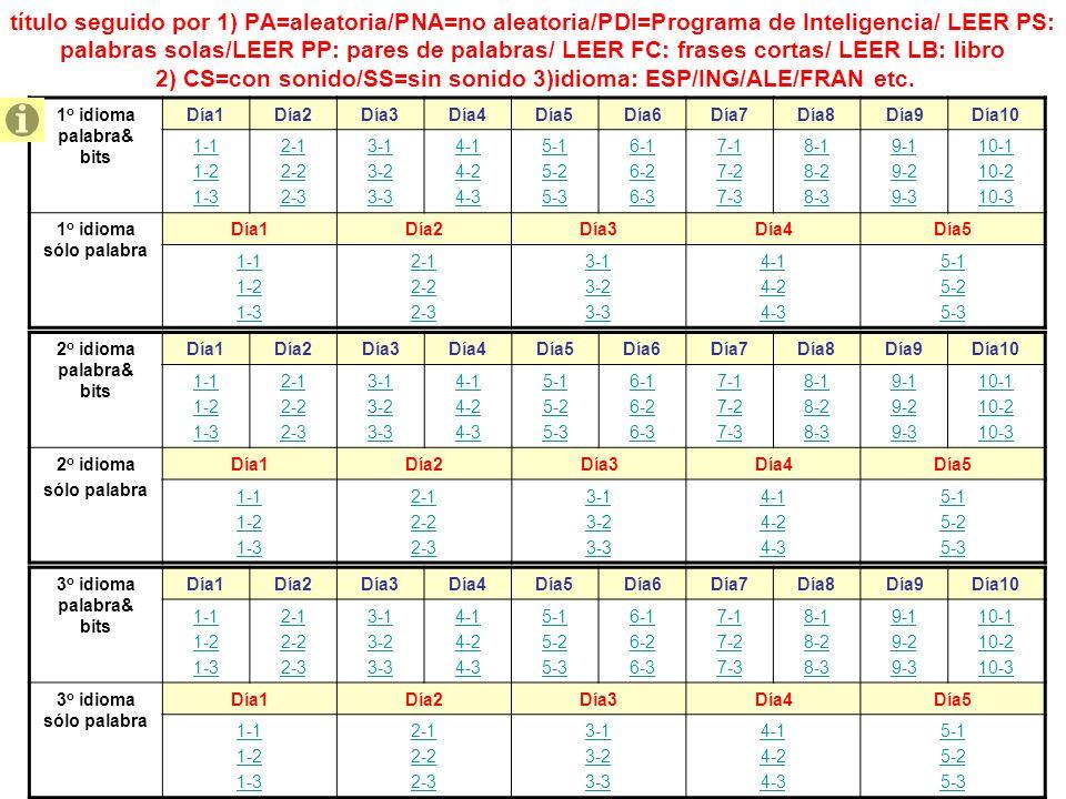 título seguido por 1) PA=aleatoria/PNA=no aleatoria/PDI=Programa de Inteligencia/ LEER PS: palabras solas/LEER PP: pares de palabras/ LEER FC: frases