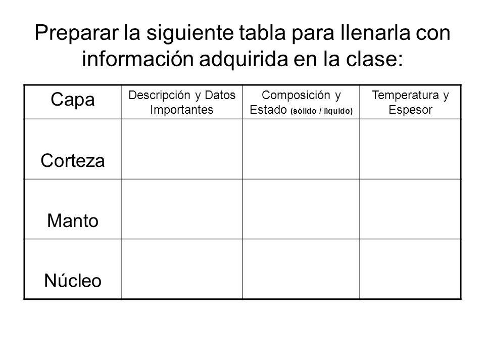 Preparar la siguiente tabla para llenarla con información adquirida en la clase: Capa Descripción y Datos Importantes Composición y Estado (sólido / l