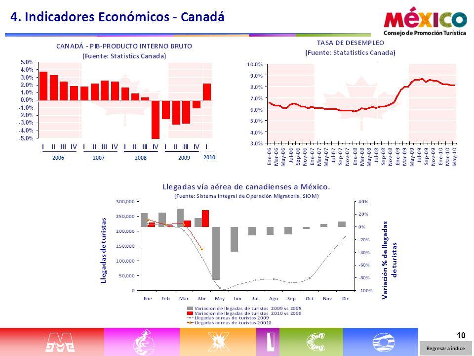 10 Llegadas de turistas Variación % de llegadas de turistas 4. Indicadores Económicos - Canadá Regresar a índice 2006200720082009 2010