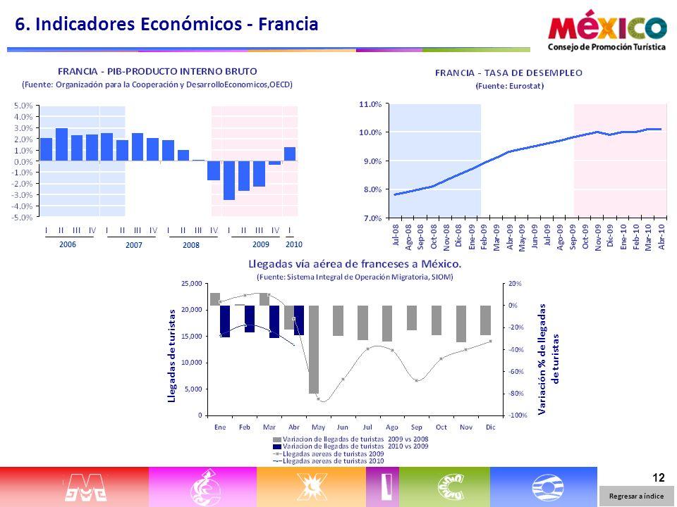 12 Llegadas de turistasVariación % de llegadas de turistas 6. Indicadores Económicos - Francia Regresar a índice 2006 20072008 2009 2010