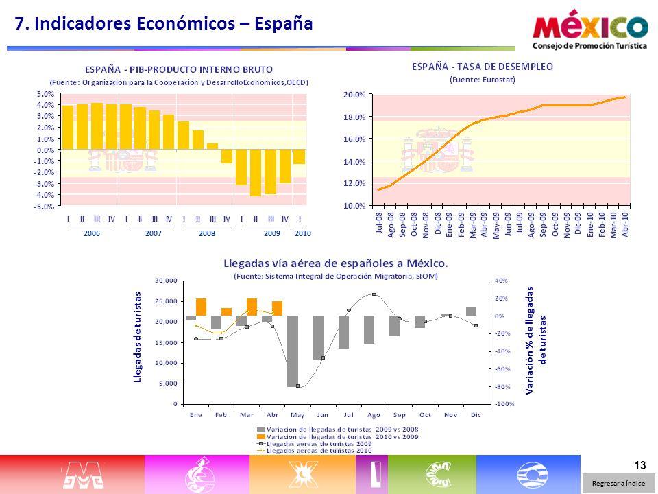 13 Llegadas de turistasVariación % de llegadas de turistas 7. Indicadores Económicos – España Regresar a índice 2006 20072008 2009 2010