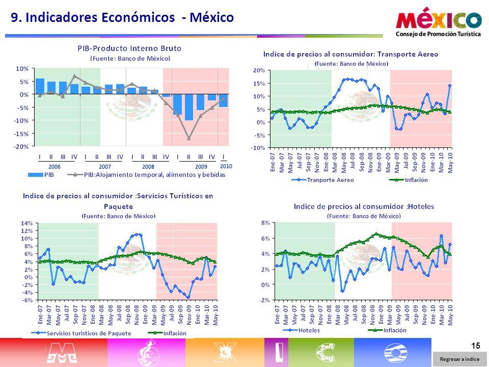 15 9. Indicadores Económicos - México Regresar a índice 2006 20072008 2009 2010