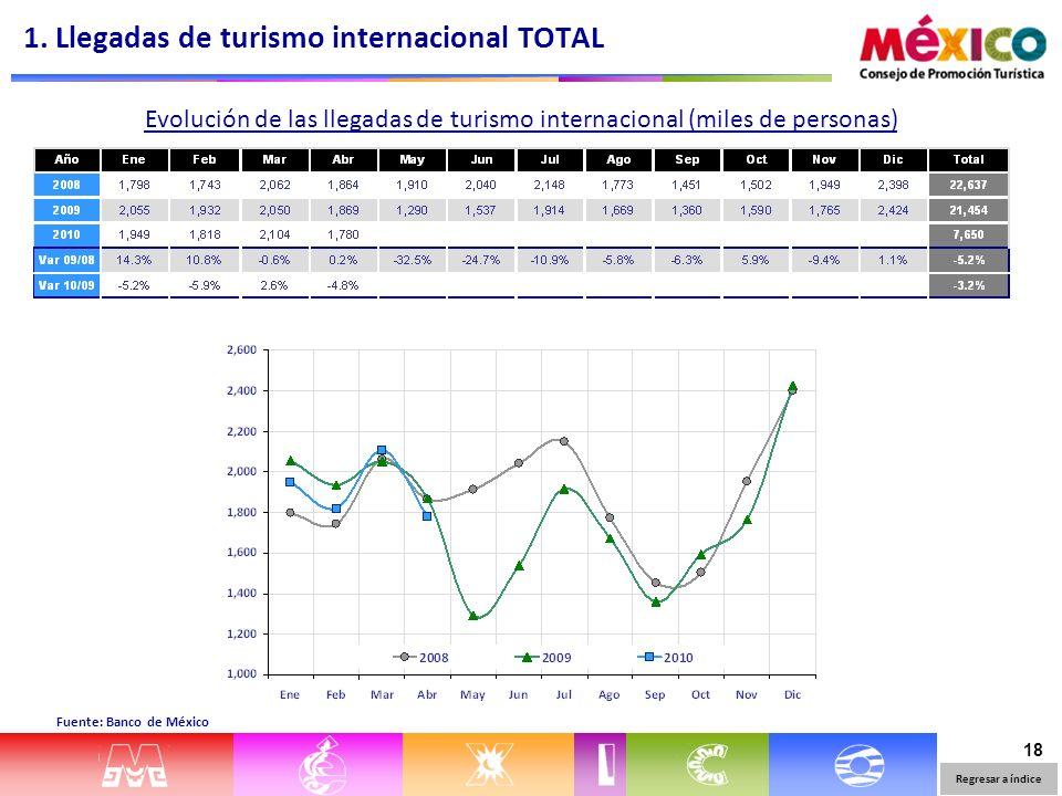 18 Evolución de las llegadas de turismo internacional (miles de personas) Fuente: Banco de México 1. Llegadas de turismo internacional TOTAL Regresar