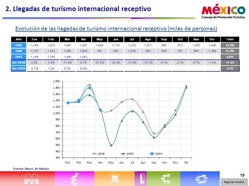 19 Evolución de las llegadas de turismo internacional receptivo (miles de personas) Fuente: Banco de México 2. Llegadas de turismo internacional recep