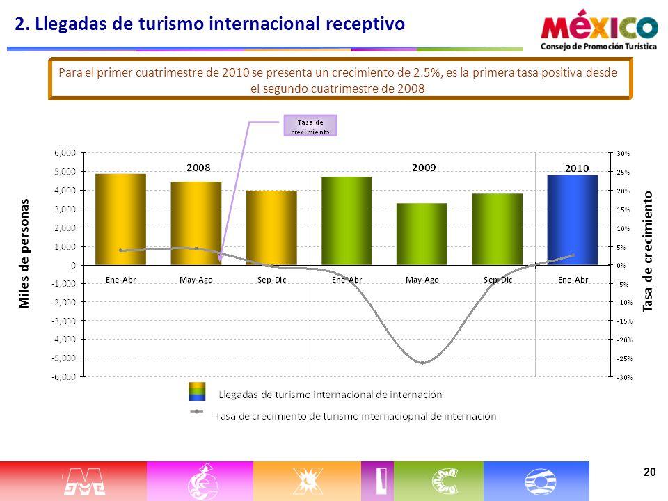 20 Miles de personas Tasa de crecimiento Para el primer cuatrimestre de 2010 se presenta un crecimiento de 2.5%, es la primera tasa positiva desde el segundo cuatrimestre de 2008 2.