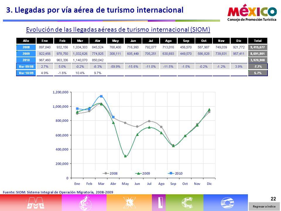 22 Evolución de las llegadas aéreas de turismo internacional (SIOM) Fuente: SIOM: Sistema Integral de Operación Migratoria, 2008-2009 3. Llegadas por