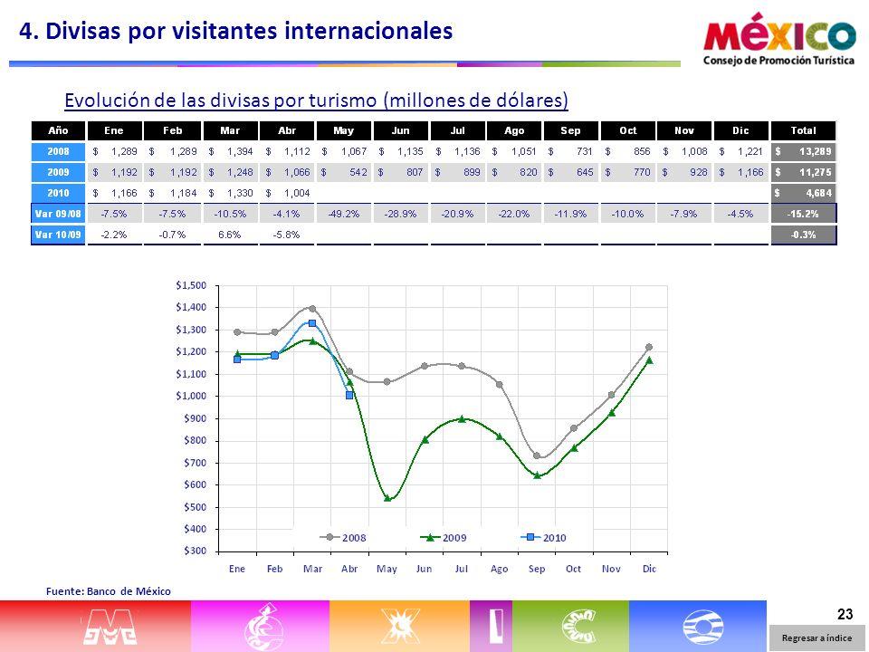 23 Evolución de las divisas por turismo (millones de dólares) Fuente: Banco de México 4.